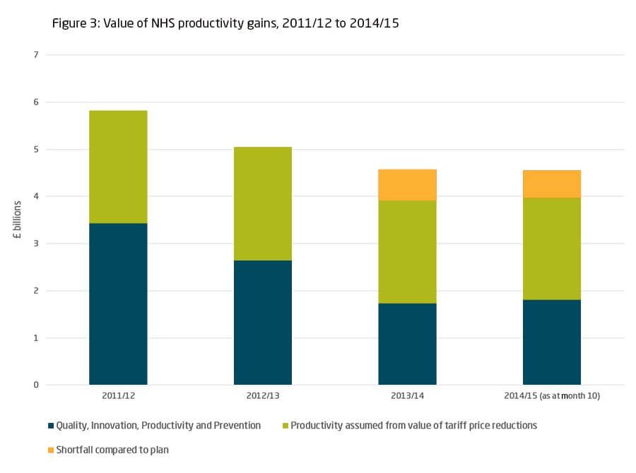 Value of NHS productivity gains, 2011/12 to 2014/15