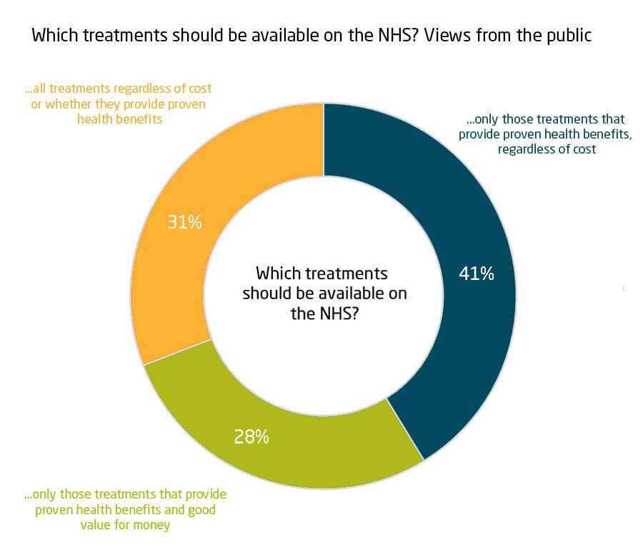 Which treatments should be available on the NHS? Views from the public