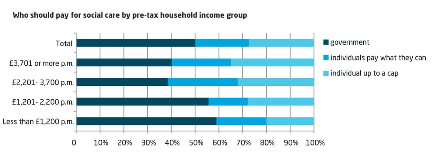 Who should pay for social care by pre-tax household income group