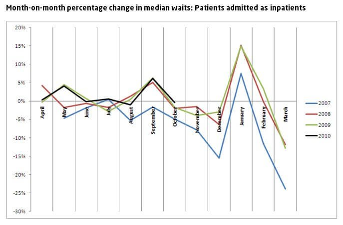 Month-on-month percentage change in median waits: Patients admitted as inpatients