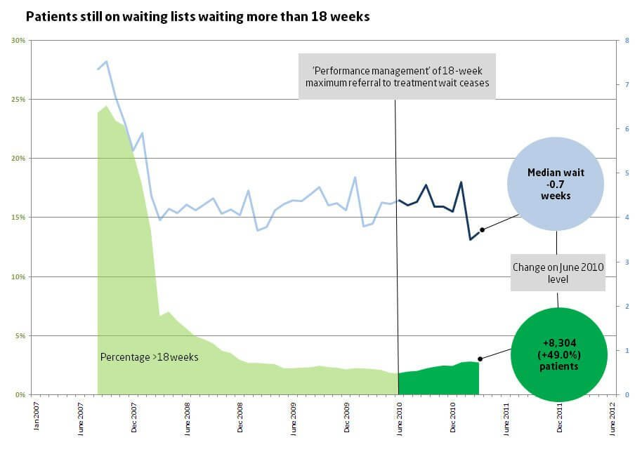 Patients treated in outpatients who waited more than 18 weeks