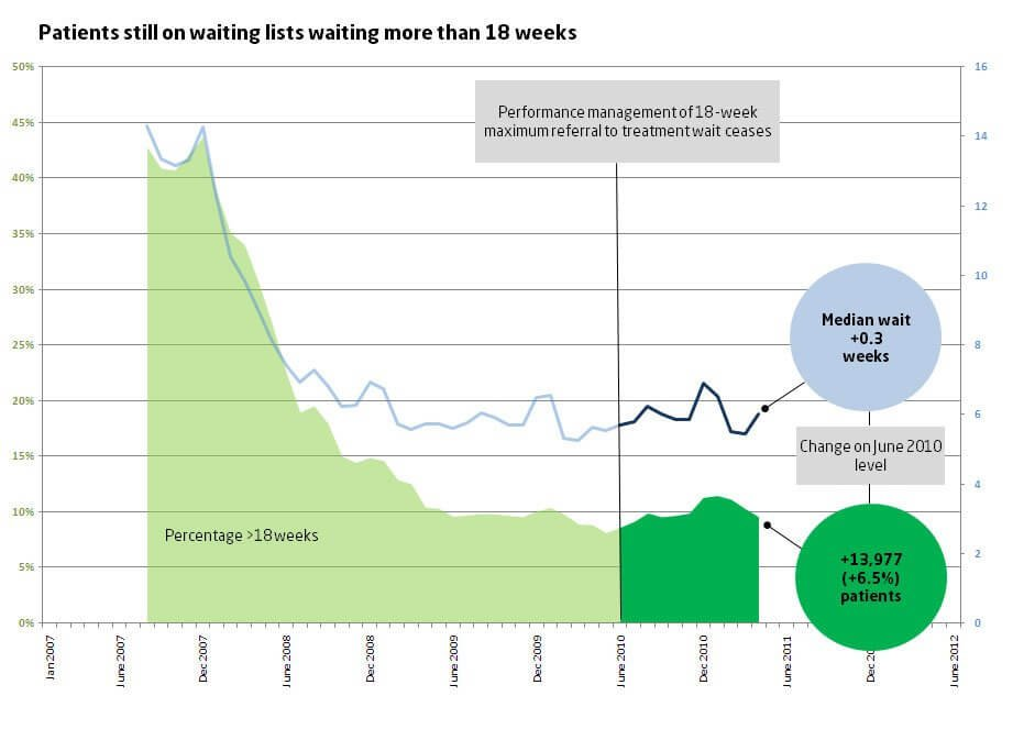 Patients still on waiting lists waiting more than 18 weeks