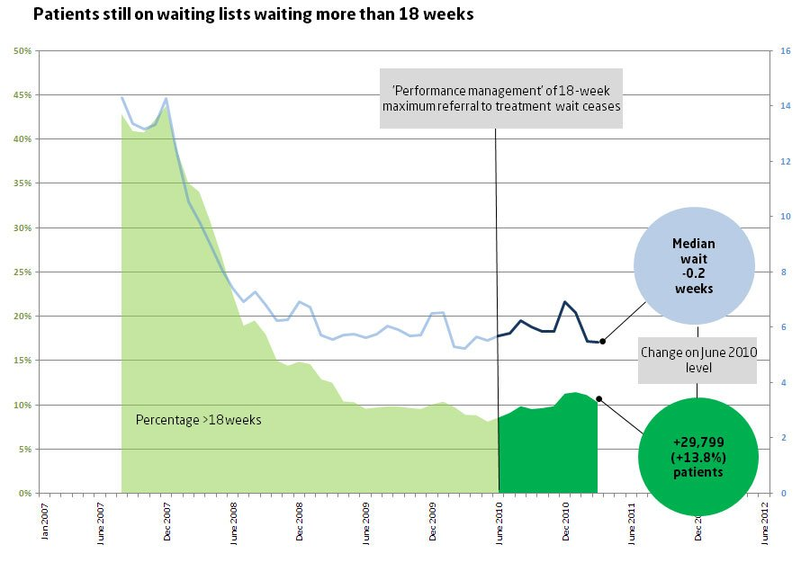 Patients still on waiting lists waiting more than 18 weeks Mar 11