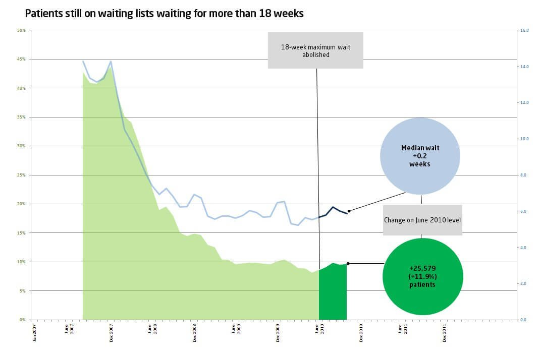 Patients still on waiting lists waiting for more than 18 weeks Oct 2010