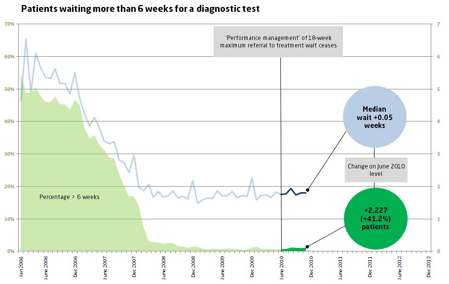 Patients waiting more than 6 weeks for a diagnostic test