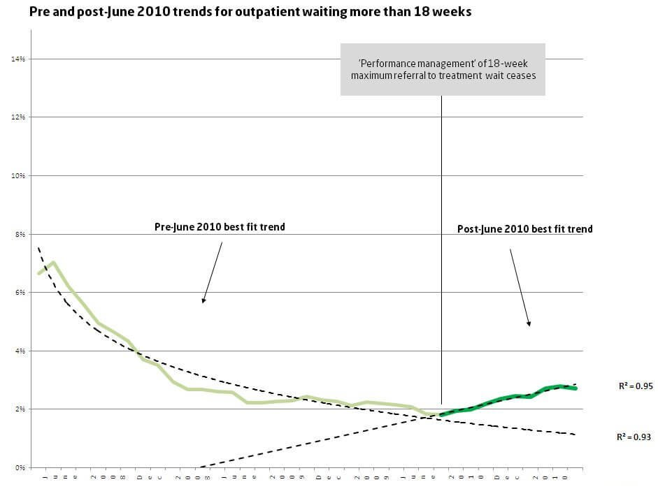 Pre and post-June 2010 trends for outpatient waiting more than 18 weeks