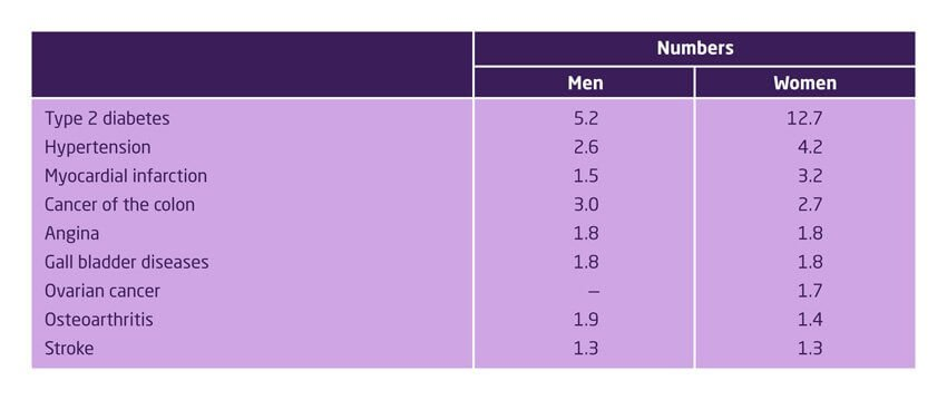 Relative risk factors for obese people of developing disease by gender