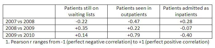 Table: Correlation coefficients (Pearson r1): Month-on-month percentage change in proportion of patients waiting more than 18 weeks