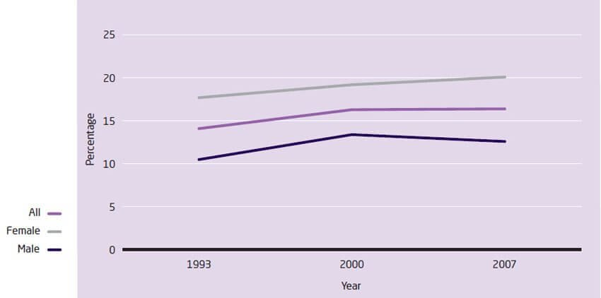 Time trends in prevalence of depression/anxiety disorders in England