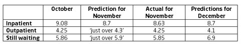 Median waiting times predictions and actual Nov 2010