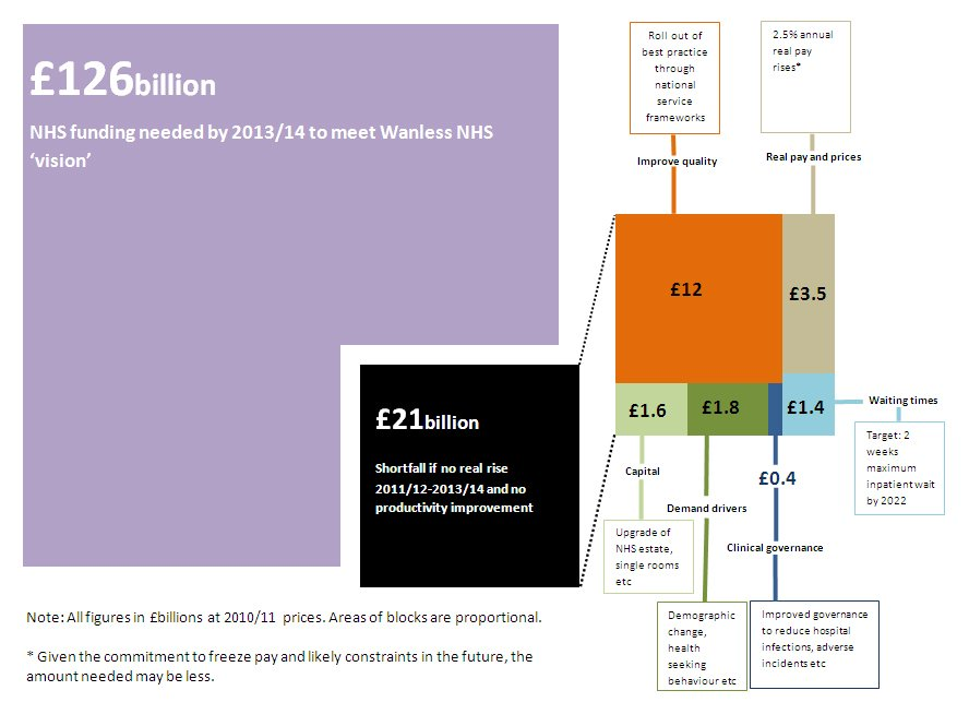 Patchwork Chart showing the monetary value of the productivity improvements required to meet Sir Derek Wanless's 'vision' of improvements to the NHS