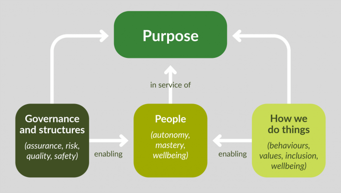 Purpose flowchart