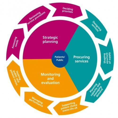 Diagram of NHS commissioning cycle