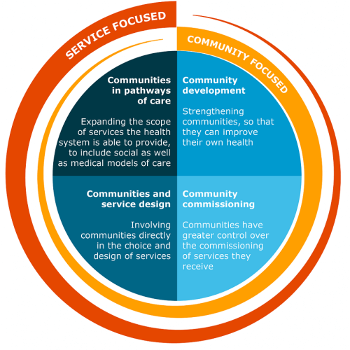 Diagram showing the four main approaches to working with communities in improving health.