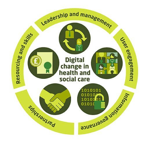 Digital change in health and social care